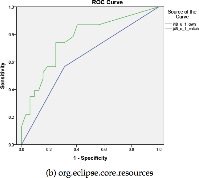 AUC performance of collaborative filtering approach (green) and single bug prediction model approach (blue)